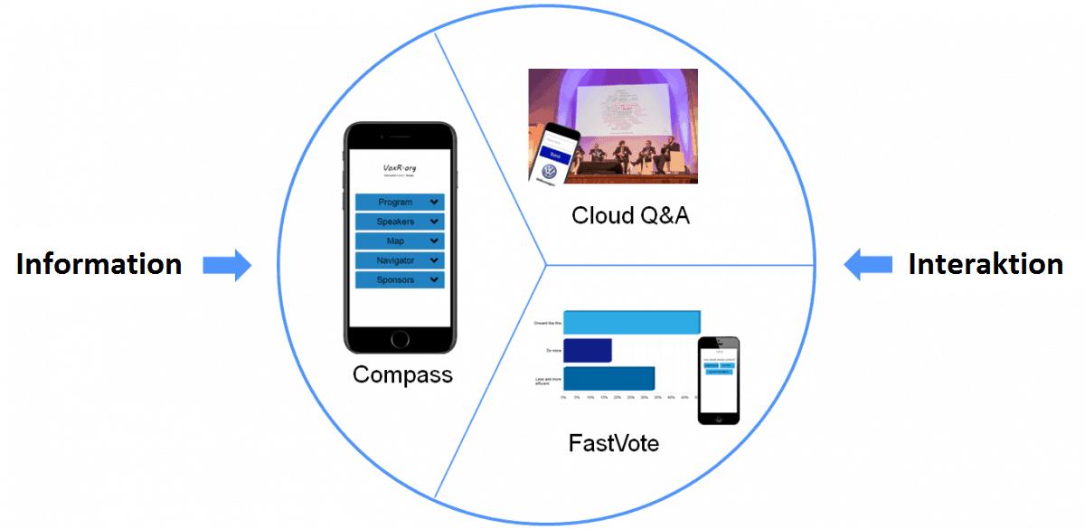 VoxR: Event-Interaktion und Information